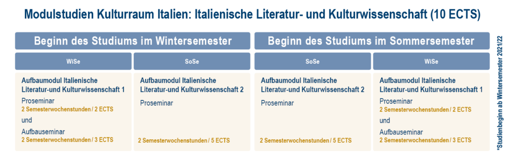 Übersicht zum Studienverlauf bei Start im Winter- bzw. Sommersemester